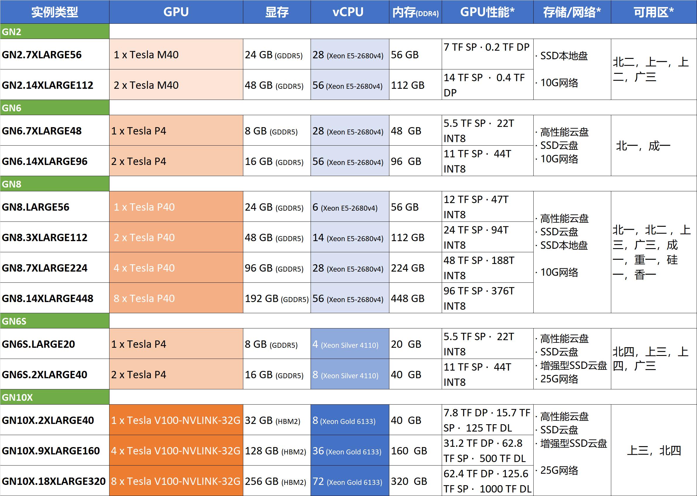 腾讯云NVIDIA GPU云服务器配置CPU内存性能注意事项