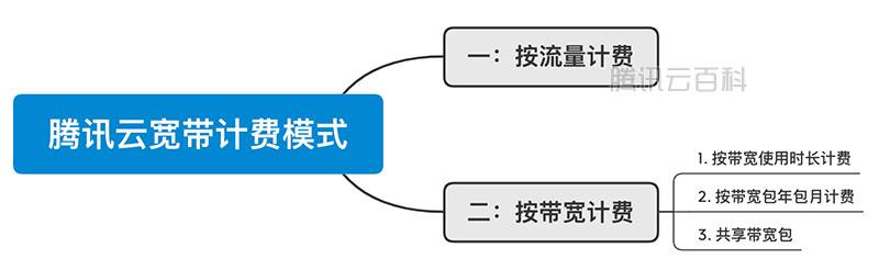 腾讯云服务器公网宽带计费模式如何选择?