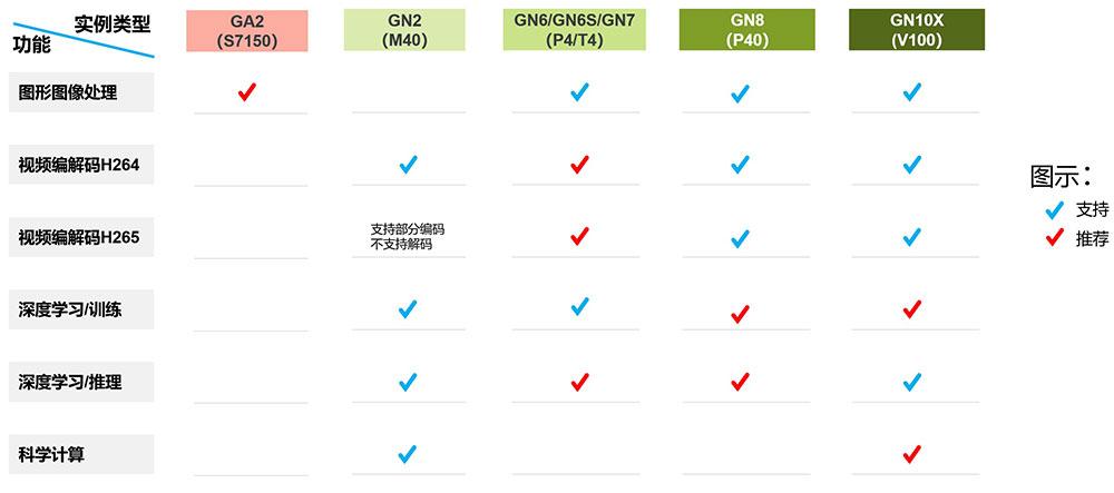 腾讯云GPU云服务器如何选择?根据使用场景选择GPU规格