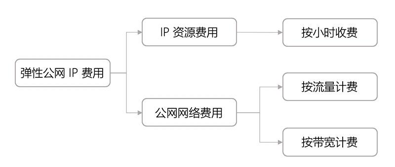 腾讯云弹性公网IP费用价格表(IP资源费用/公网网络费用)