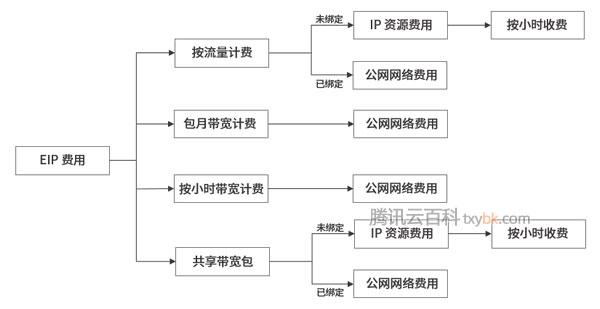 腾讯云传统账户类型(带宽非上移)和标准账户区别详解