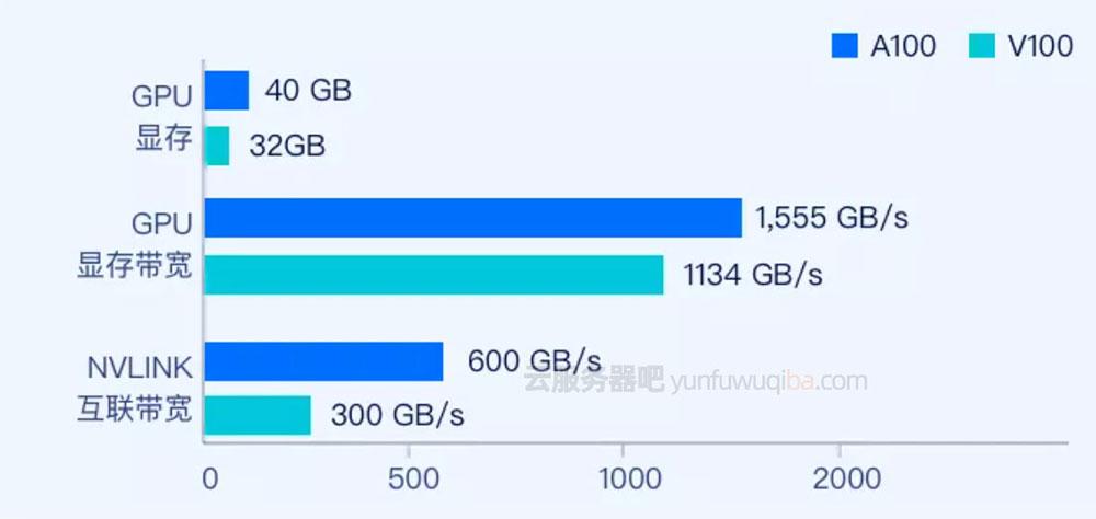 腾讯云GPU GT4实例NVIDIA A100搭配AMD ROME平台