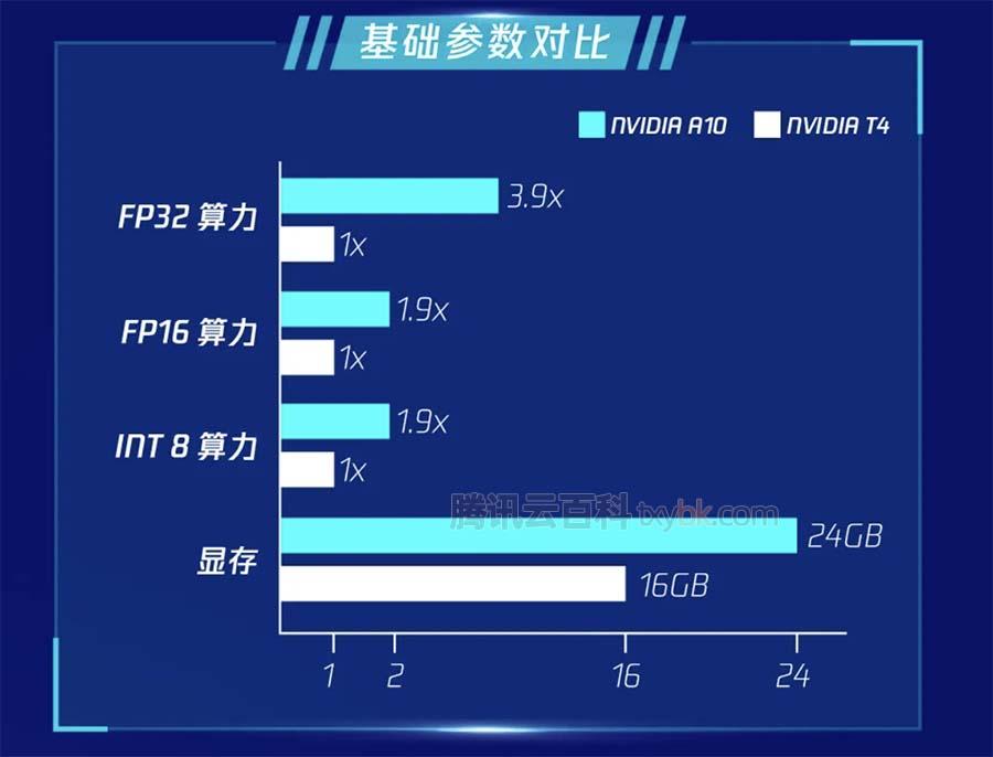 腾讯云星星海GPU服务器NVIDIA A10异构计算实例上线
